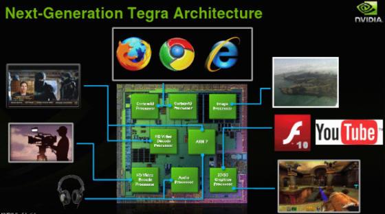 NVIDIA Tegra smartphone chip