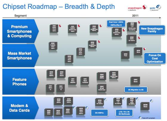 Qualcomm Snapdragon roadmap