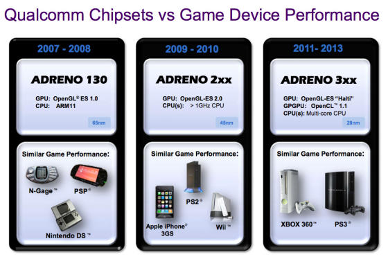 Smartphone graphics performance