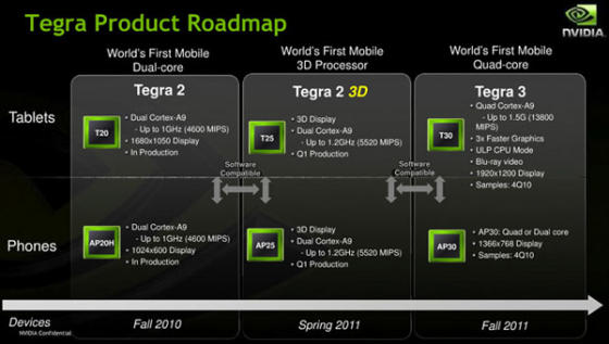 Tegra 3 mobile phone chip