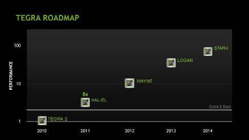 NVIDIA's smartphone chip roadmap